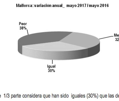 La situación del pequeño comercio no mejora en relación a 2016